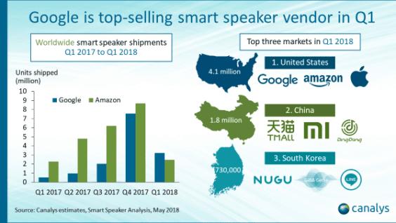 Smart Speaker-Absatzentwicklung Q1 2017 bis Q1 2018 - Infografik - Canalys