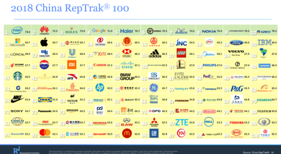 China Top100 - Reputation Institut