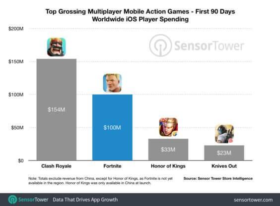 Erlöse aus dem App Store - Infografik - Sensor Tower
