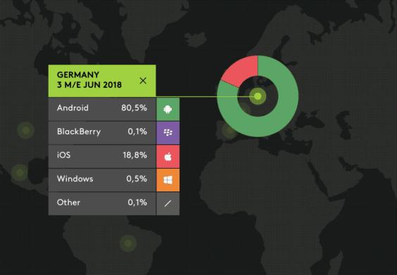 Mobilbetriebssysteme in Deutschland nach Marktanteil 06/2018 - Infografik - KantarWorldPanel
