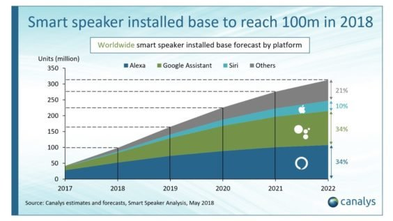 Smart Speaker-Verkäufe - Infografik - Canalys
