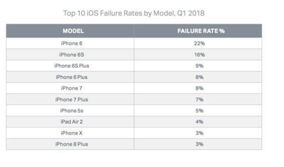 iPhone-Fehleranfälligkeit nach Modell - Infografik - Blancco / AppleInsider