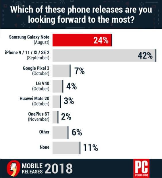 Spannung auf neue Smartphones - Infografik - PCMag