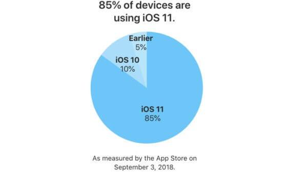iOS 11-Verbreitung 09/2018 - Apple
