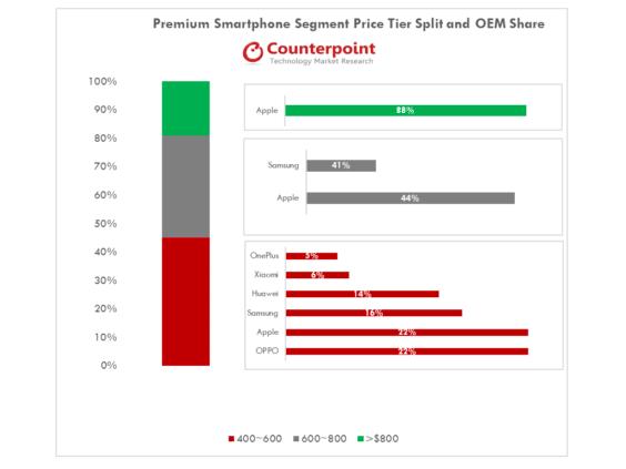 Marktanteile bei Premium-Smartphones Q2 2018 - Infografik - Counterpoint Research