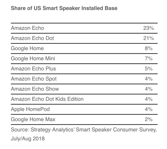 Smart Speaker-Markt in den USA 08/2018 - Infografik - Strategy Analytics