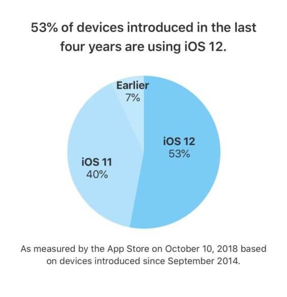 iOS 12-Verbreitung 10/2018 - Apple