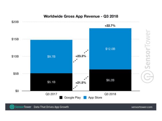 App-Umsätze Q3 2018 - Infografik - Sensor Tower