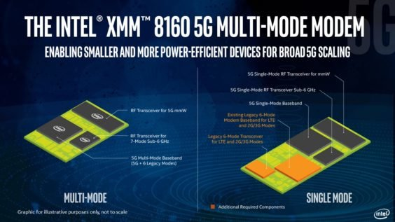 The Intel XMM 8160 5G modem will offer very clear improvements in power, size and scalability in a package that will be smaller than a U.S. penny. It will be released in the second half of 2019, and it will support the new standard for 5G New Radio (NR) standalone (SA) and non-standalone (NSA) modes as well as 4G, 3G and 2G legacy radios in a single chipset. (Credit: Intel Corporation)