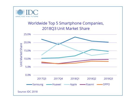 Smartphonemarkt Q3 2018 - Infografik - IDC