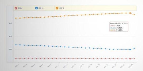 iOS 12-Verbreitung - Infografik - Mixpanel