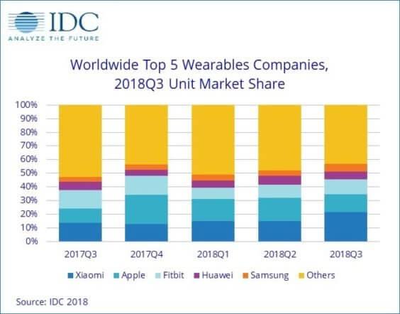 Wearables-Verkäufe Q3 2018 - Infografik - IDC
