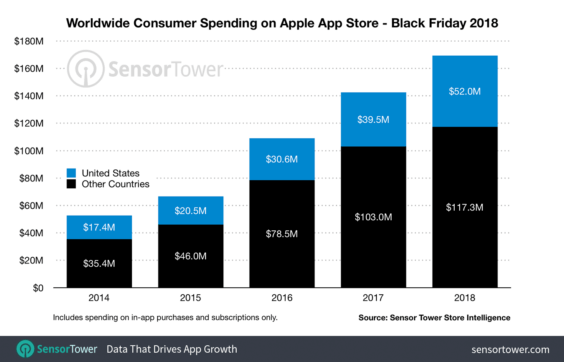 Umsätze mit Apps am Black Friday - Infografik - Sensor Tower