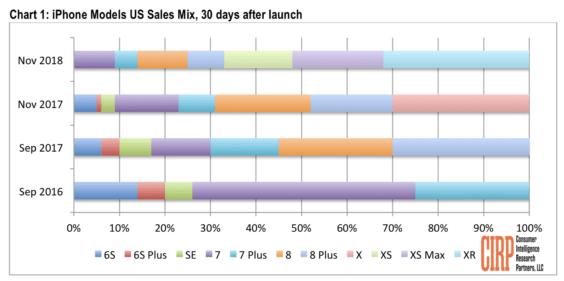 iPhone-Verkäufe - Infografik - CIRP
