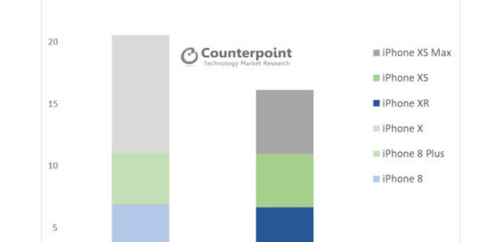iPhone-VErkäufe November 2017 / 2018 - Infografik - Counterpoint Research