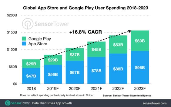Marktausblick App Store-Umsätze 2019 und 2023 - Infografik  - Sensor Tower