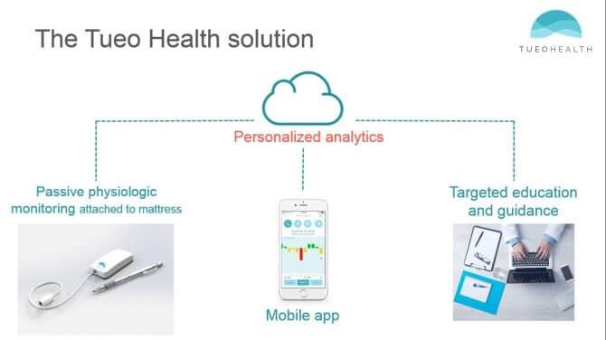 Apple baut Health aus: Übernahme von Asthma Tracking StartUp