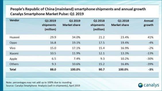Smartphone-Verkäufe nach Herstellern Q1 2018 / Q1 2019 - Infografik - Canalys