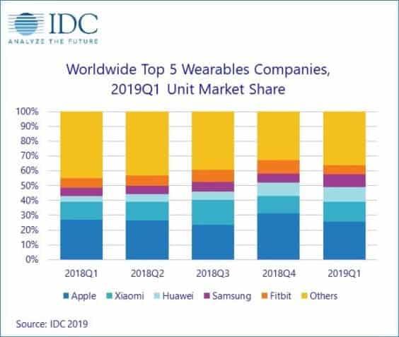Top5 Wearables weltweit Q1 2019 - Infografik - IDC