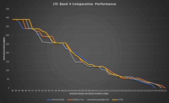 LTE-Performance von Top-Smartphones - Infografik - PCMag