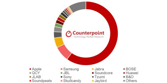 Weltweiter Marktanteil bei Wearables in Q1 2019 - Infografik - Counterpoint Research