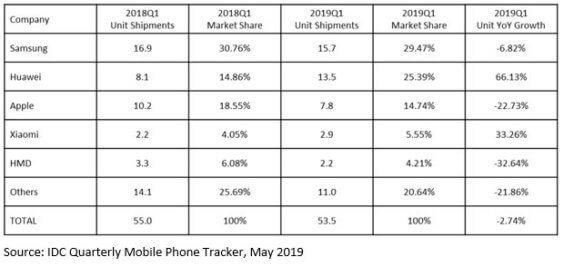 Smartphone-Verkäufe weltweit Q1 2019 - Infografik - IDC