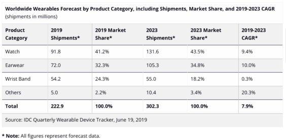 Wearables bis 2023 - Infografik - IDC