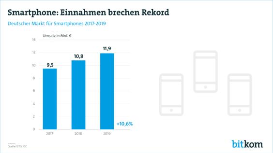 Deutscher Smartphonemarkt 2017 bis 2019 - Infografik - Bitkom Research