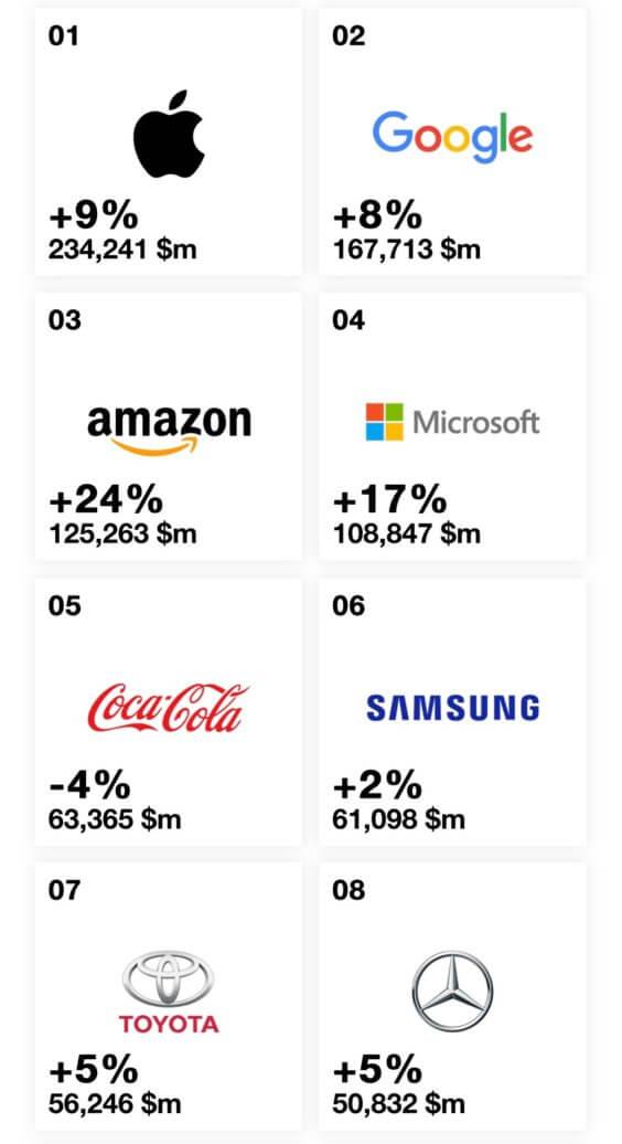 Rankings der weltweit wertvollsten Marken 2019 - Infografik - Interband