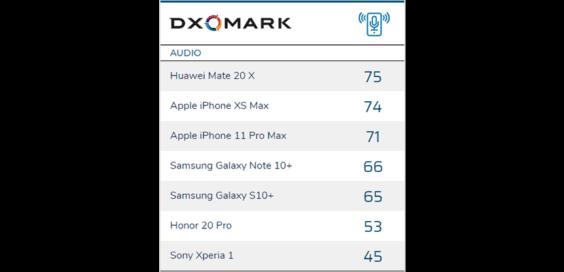 DxOMark-Smartphone-Audioranking - Infografik - DxOMark