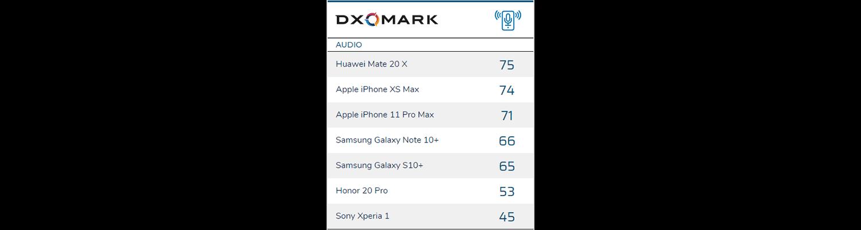 iPhone 11 Pro Max klingt im Test schlechter als iPhone Xs Max: In euren Ohren auch?