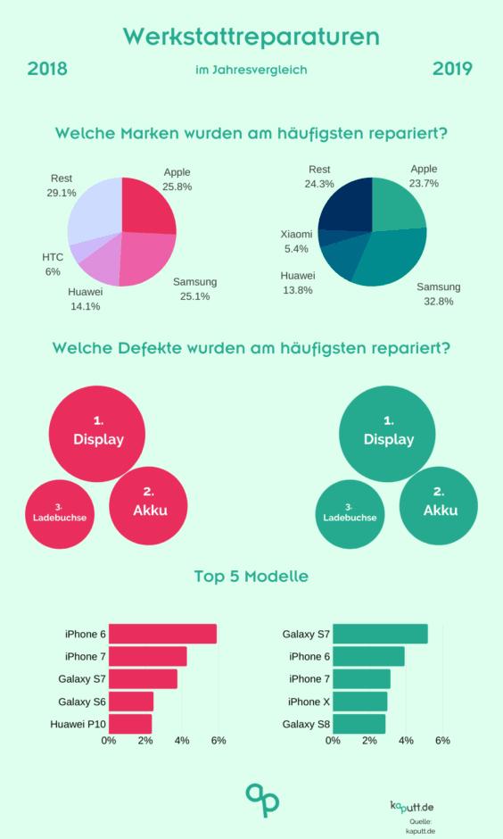 Werkstattreparaturen 2019 - Infografik - kaputt.de