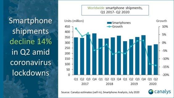 Smartphoneverkäufe weltweit Q2 2020 - Infografik - Canalys