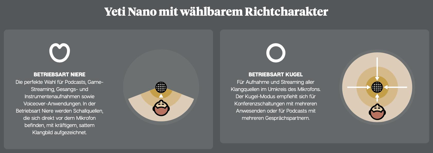 Die beiden Richtcharakteristika des Yeti Nano.