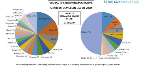 Streaming-Plattformen Anteile weltweit Q1 2020 - Infografik - Strategy Analytics