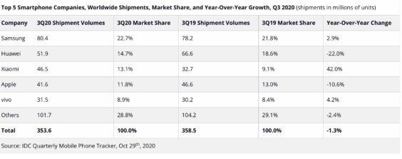 Top5-Smartphonehersteller Q3 2020 - Infografik - IDC