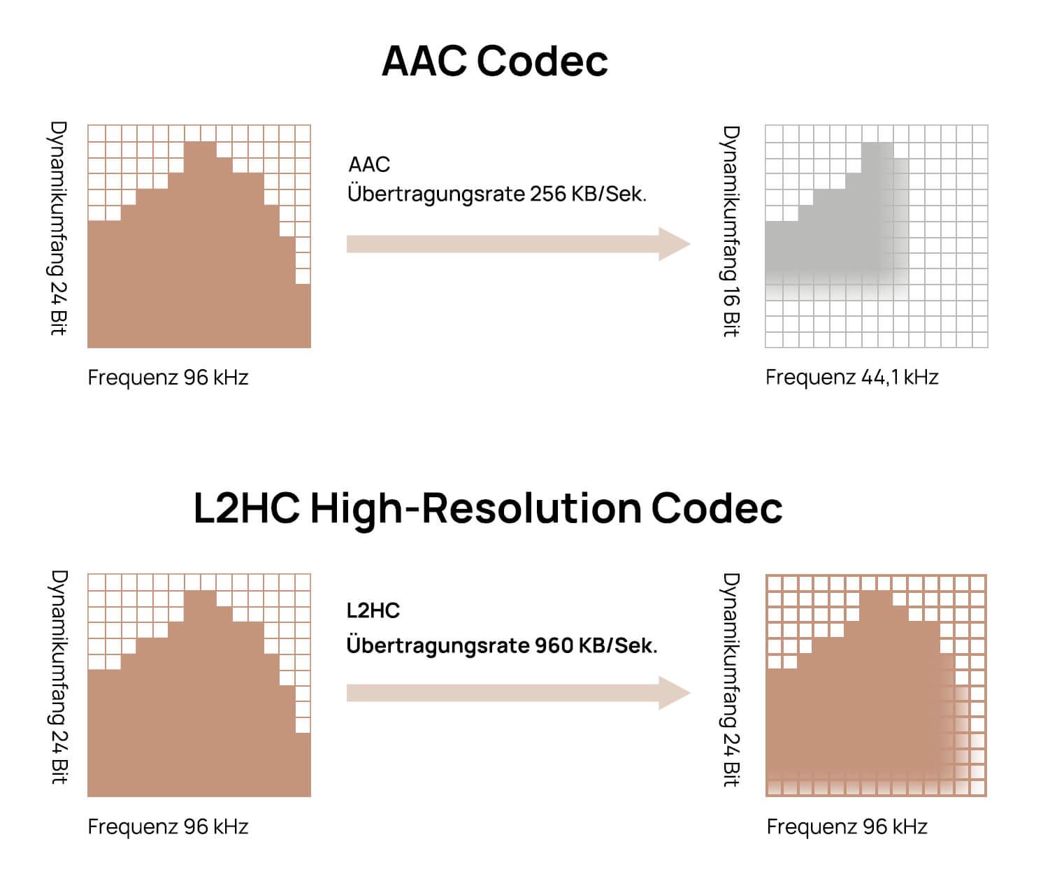 Zumindest in der Theorie soll der hauseigene Bluetooth-Codec L2HC nah an echtes Hi-Res-Audio heranreichen.