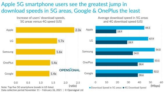 5G-Smartphones und ihre Geschwindigkeiten - Infografik - OpenSignal