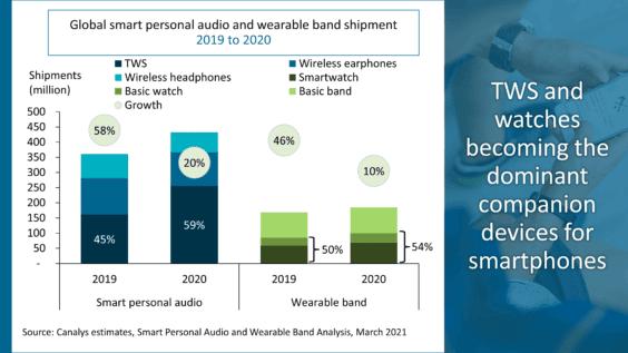 Verkäufe von Audio Devices weltweit 2019 / 2020 - Infografik - Canalys