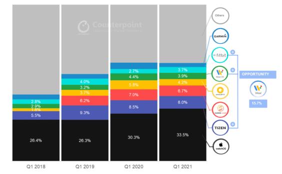 Smartwatch-Verkäufe nach Betriebssystem weltweit - Infografik - Counterpoint Research