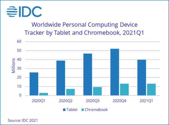 PC-Verkäufe weltweit Q1 2021 - Infografik - IDC