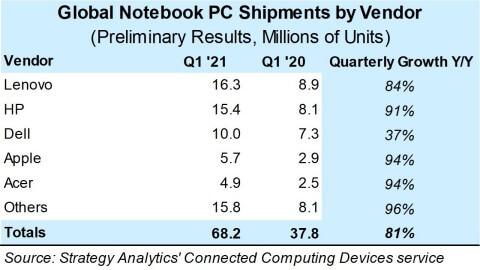 PC-Verkäufe weltweit Q1 2021 - Infografik - Strategy Analytics