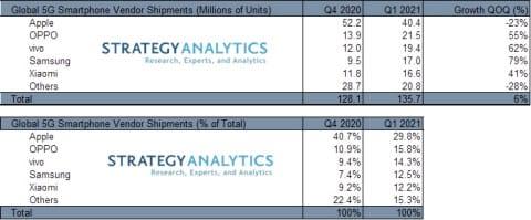 5G-Smartphones Marktanteile Q1 2021 - Infografik - Strategy Analytics