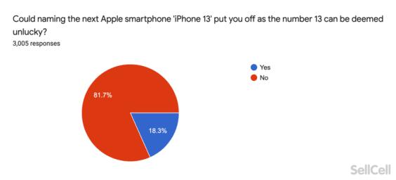 Name des nächsten iPhones - Infografik - sellcell
