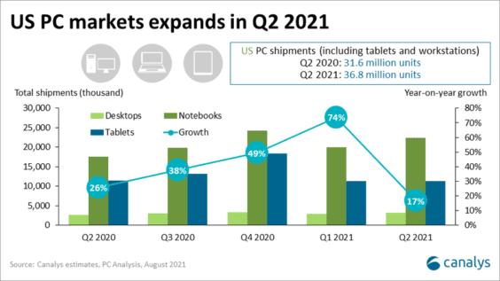 PC-Verkäufe Q2 2021 - Infografik - Canalys