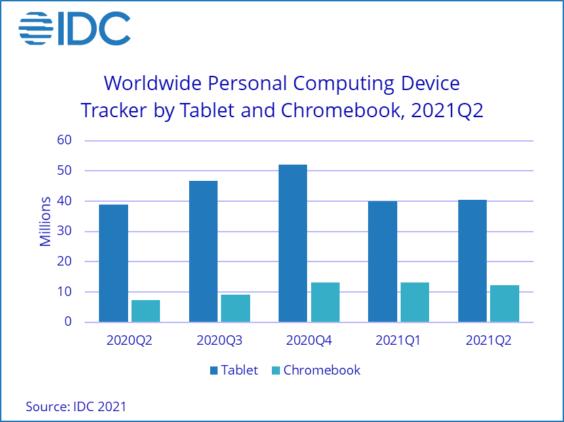 PC-Verkäufe weltweit Q2 2021 - Infografik - IDC